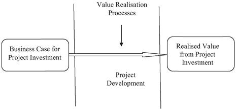 Stages in project investment management
