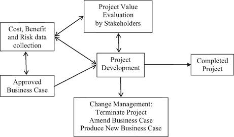 Conceptual model of project value realisation