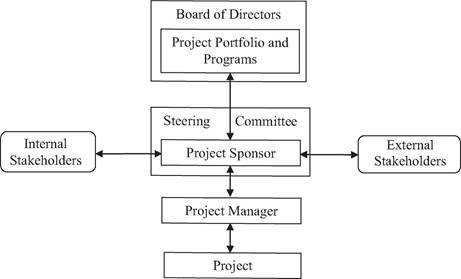 Relationships of the project sponsor