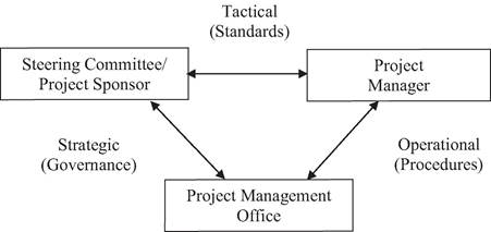 Relationships of the project management office