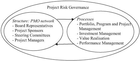 Linking project risk governance structures with processes