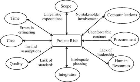 Importance Of Project Risk Management  Project Risk Governance