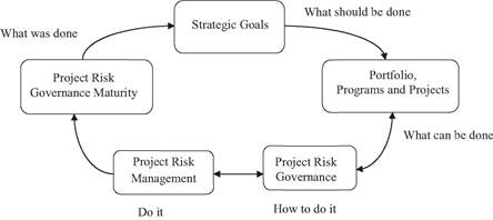 Augmented project risk governance model