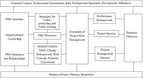 Relationships between project risk governance maturity dimensions