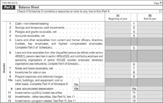 balance sheet and 1rs form 990 income statement and balance sheet