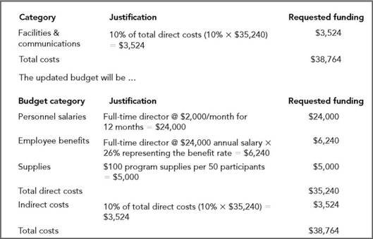 Evaluation evaluation and project objectives budget and for Budget justification template