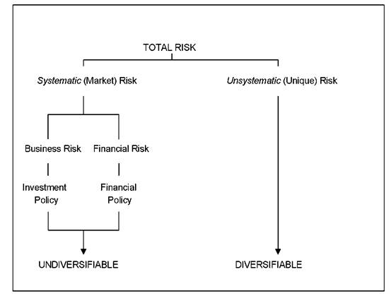 The Inter-relationship of Risk Concepts