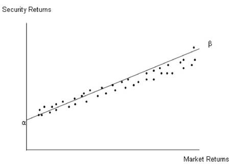 The Relationship between Security Returns and Market Returns The Characteristic Line