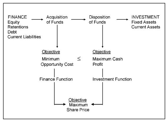 Working capital management review of literature