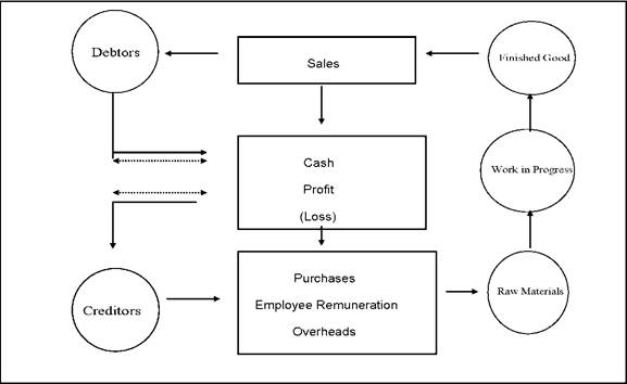 The Objectives Of Working Capital Management The Structure Of
