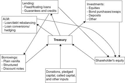 A schematic representation of the inflow and outflow of capital to the treasury of a development institution.