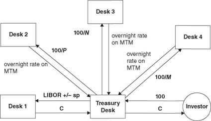 A schematic representation of the role of a treasury desk in relation to other trading desks. Desk 1 provides the coupon and the other desks receive the proceeds of the issuance. 100/M, 100/N, 100/Π(with Μ, N, P some integers) are fractions of the original principal, 100, of the issuance.