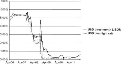 A plot highlighting the difference between the overnight rate and the three-month LIBOR over time before, during, and after the peak of the financial crisis.