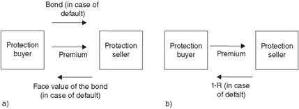 A schematic representation of a CDS contract with a) physical exchange of the bond and b) without.