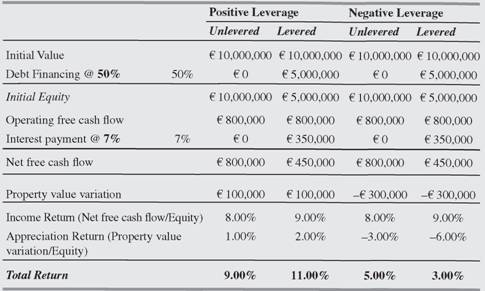 Impact of financial leverage on investor returns