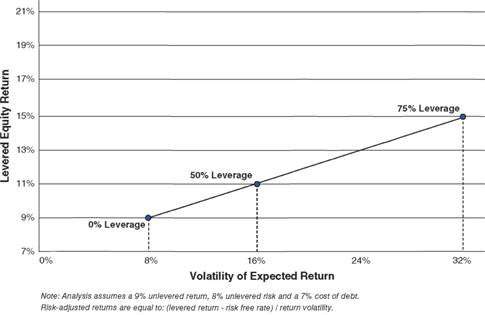 Expected return and volatility against changes in leverage