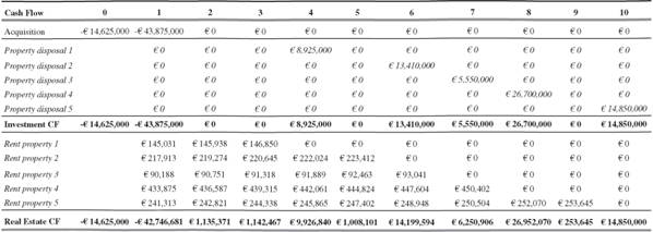 real estate investment term sheet
