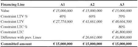 The amounts loaned for each line