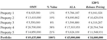 Allocated loan amount table