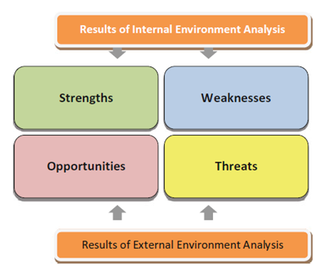 internal environment analysis of mcdonald Pestel analysis of mcdonalds - free be acquired through the acquaintance of both the internal and external environment of the business analysis of mcdonald.