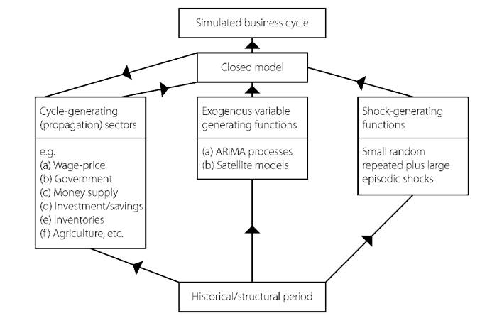 An iterative approach to business cycle modelling