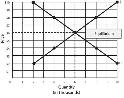 Market Equilibrium for Product X