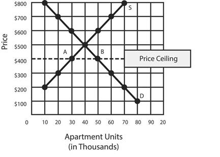 Price Ceilings and Shortages