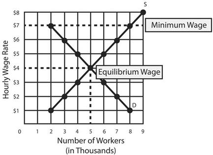 Impact of the Minimum Wage on a Certain Labor Market