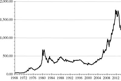 Gold Prices, 1968-2013