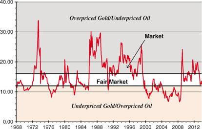 Price of Gold in Terms of Tons of Coal