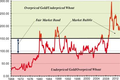 Price of Gold in Terms of Wheat