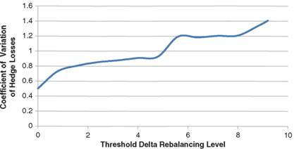 Pricing of vanilla options delta hedging strategy xls