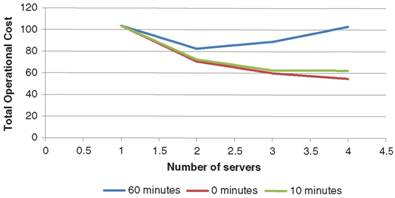 Impact of Server Holding Time on Operational Costs