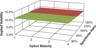 Implied Volatility Surface Used for Table 6.7, A to C