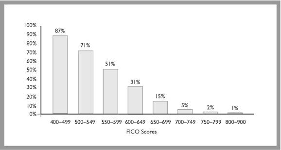 Average Delinquency Rate by FICO Score