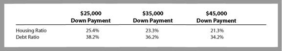 Down Payment to Ratio Comparison