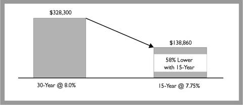 Comparison of a 30-Year and a 15-Year Mortgage: Total Interest Payments over the Life of a $200,000 Loan