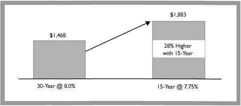 Comparison of a 30-Year and a 15-Year Mortgage: Monthly Principal and Interest Payment for a $200,000 Loan