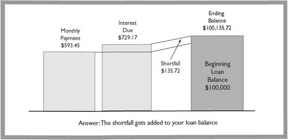 Question: With Negative Amortization, What Happens When Your Monthly Payments Are Too Small to Cover the Interest Due?