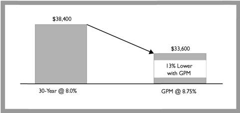 Comparison of a Traditional and a Graduated-Payment Mortgage (GPM): Approximate Income Required to Qualify for a $100,000 Loan