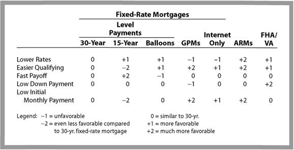 Comparing Different Types of Mortgages to 30-Year Fixed Rate