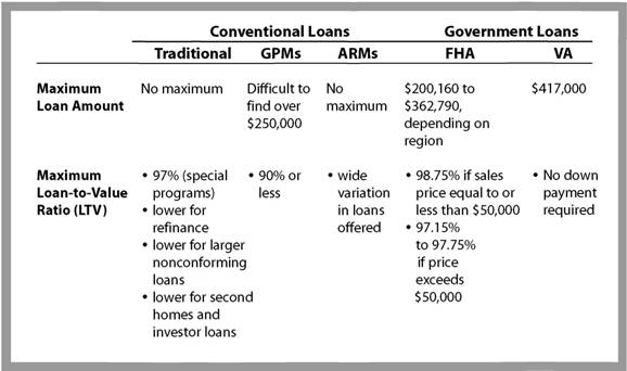 Restrictions on Different Types of Mortgages
