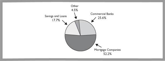 Who Makes Mortgage Loans?