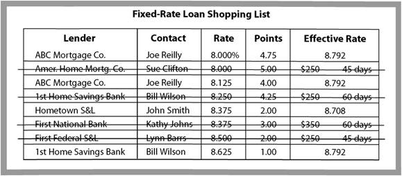 Select Reputable Lender with Lowest Effective Rate