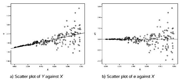 Scatter plots to detect heteroskedasticity
