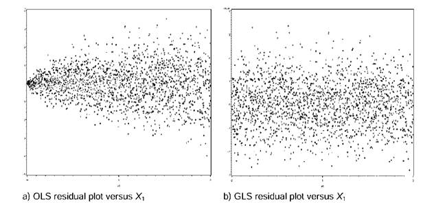 Estimated residual plots before and after correction for heteroscedasticity