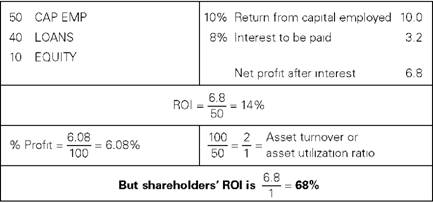 Effect on shareholders return by gearing