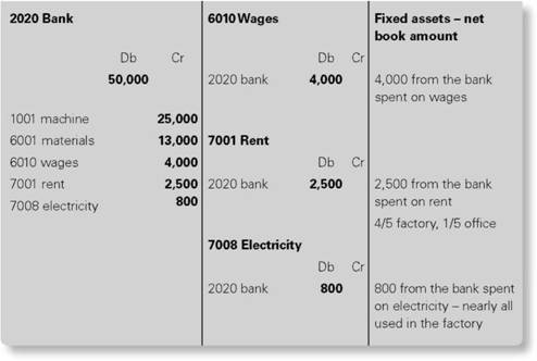 Further sums are spent on production wages, rent and electricity for manufacturing