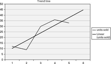 Trend line from Figure 10.3