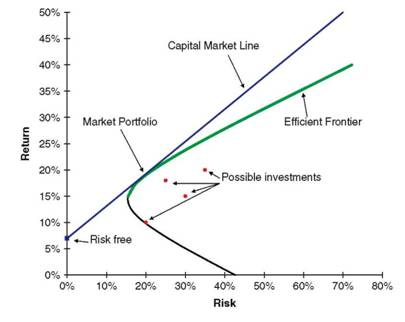 Reward versus risk, a selection of risky assets and the effi¬cient frontier (bold green).